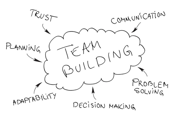 Do Team Building Exercises Really Work?