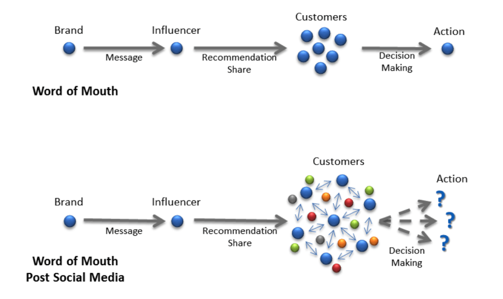 Breaking Down the Four Ms of Influence Marketing for Better ROI image Image 1 1024x609