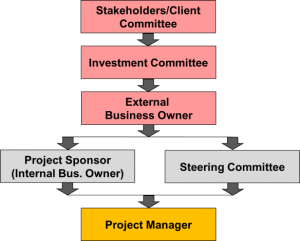 Project Management: Warning Signs Your Project May Be in Trouble image Post PIc 1 300x241