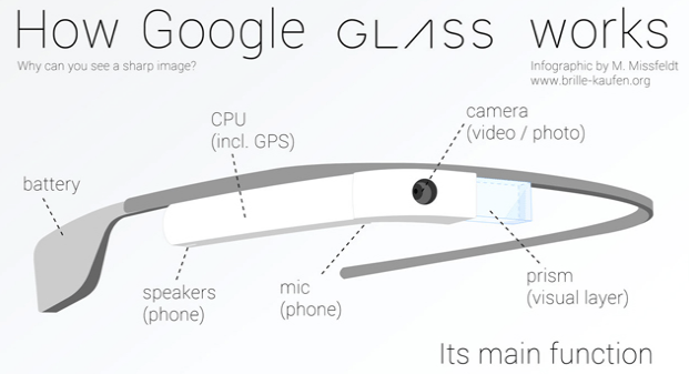 Privacy Controversy Surrounding The Use Of Google Glass