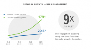 New Study: Chatty Customers on Social Getting Slow