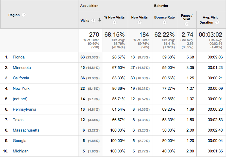 Google Analytics Guide for Business Owners.