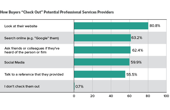 how buyers check out service providers, visible expert research