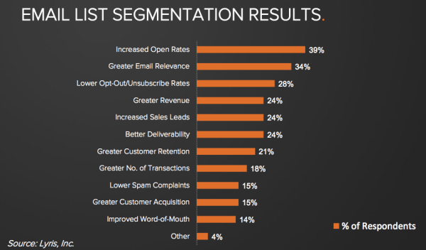 email_segmentation_results-resized-600