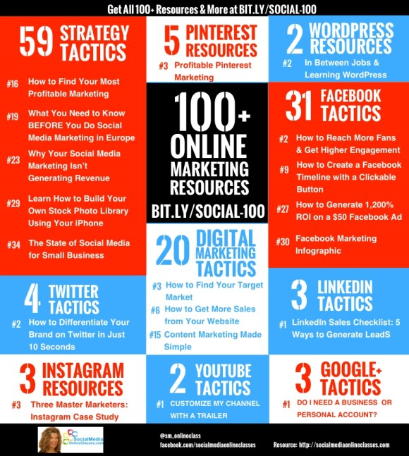 100 marketing resources infographic