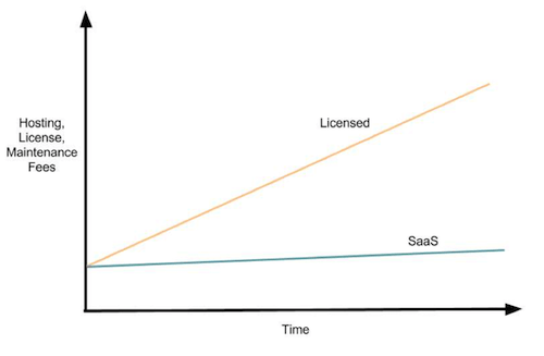 Licensed vs SaaS Blog Image