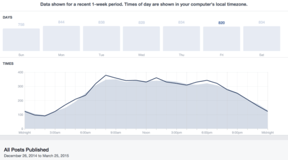 Schedule Your Facebook Post When Your Fans Are Online