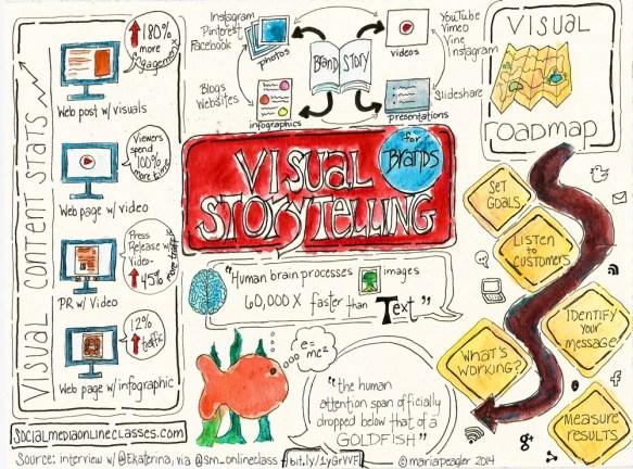 visual storytelling maria peagler