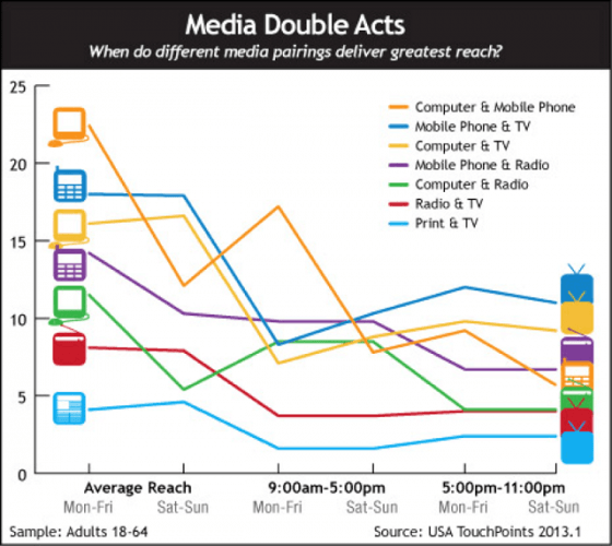 3 media double acts