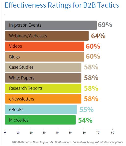 Business Blog effectiveness - B2B Benchmarks 2015 CMI