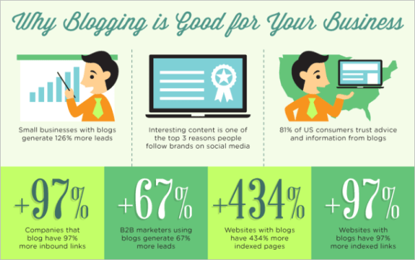 Business Blogging Stats
