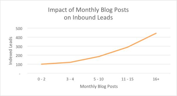 Impact of monthly Blog Posts on Inbound - HubSpot