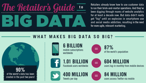 Add Quality Data to Your Infographic