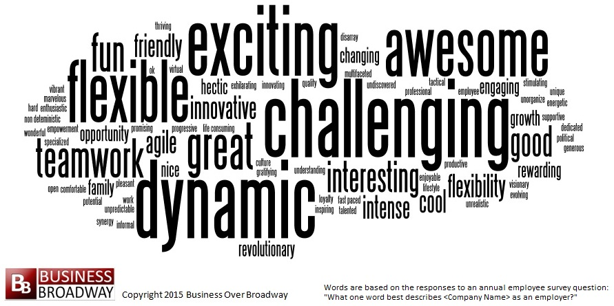 One Word Can Speak Volumes About Your Company Culture