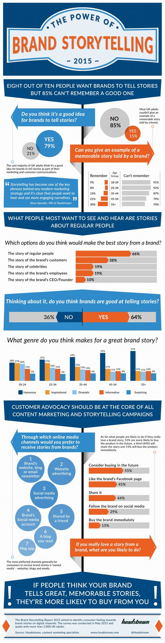 Interesting Infographics: The Power Of Brand Storytelling