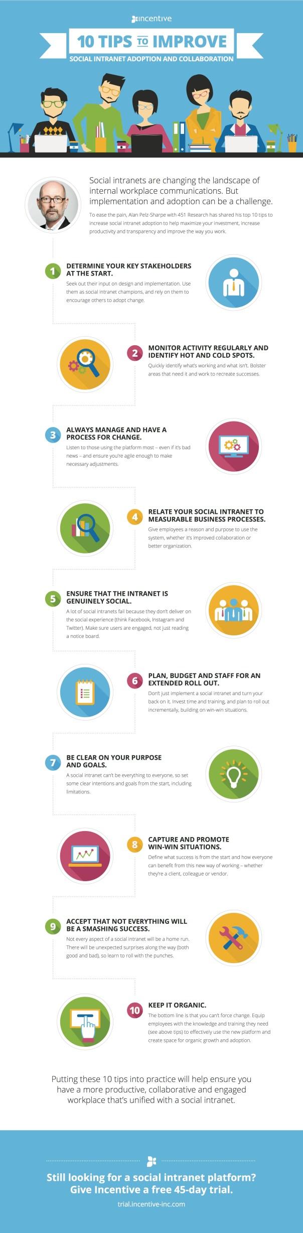 Top 10 Tips to Increase Social Intranet Adoption