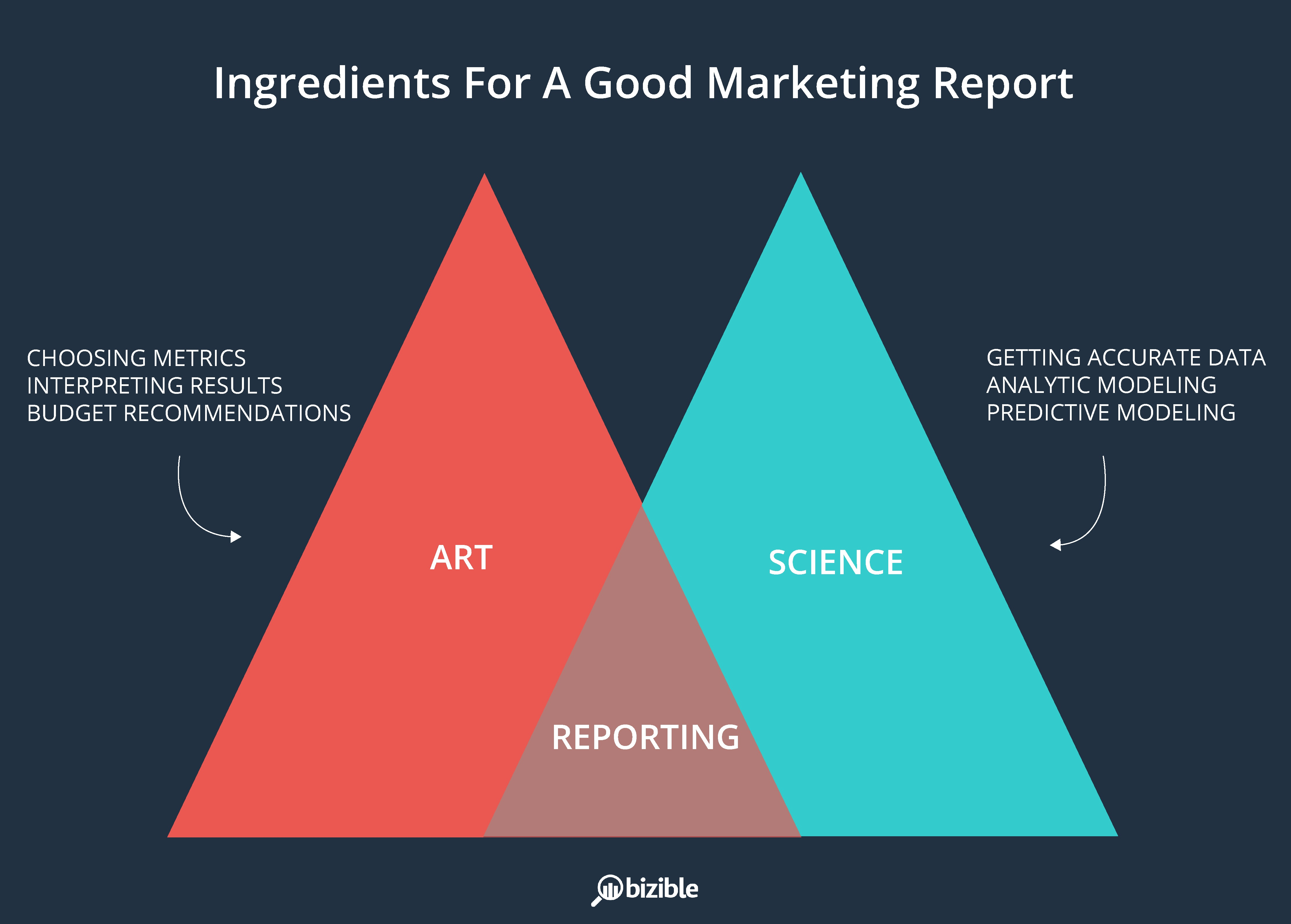 ingredients_for_a_good_b2b_marketing_report-01