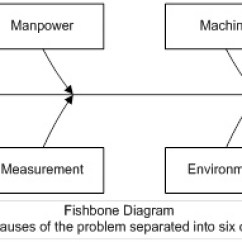 Root Cause Analysis Fishbone Diagram Example Pickups Wiring Diagrams How To Use Support Corrective Actions In Your Qms Worth The Effort For Systemic Problems