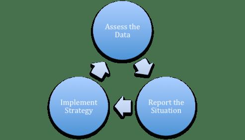 Optimize Digital Marketing