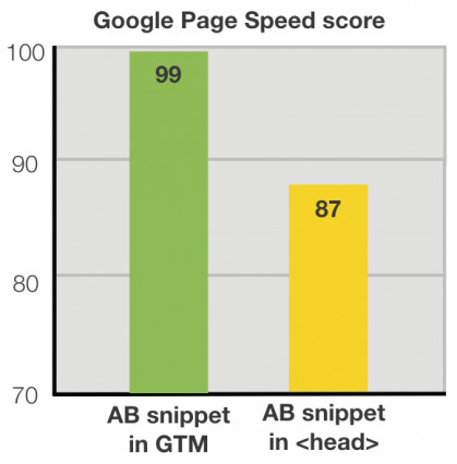 Impact-AB-testing-snippet-on-Google-Page-Speed