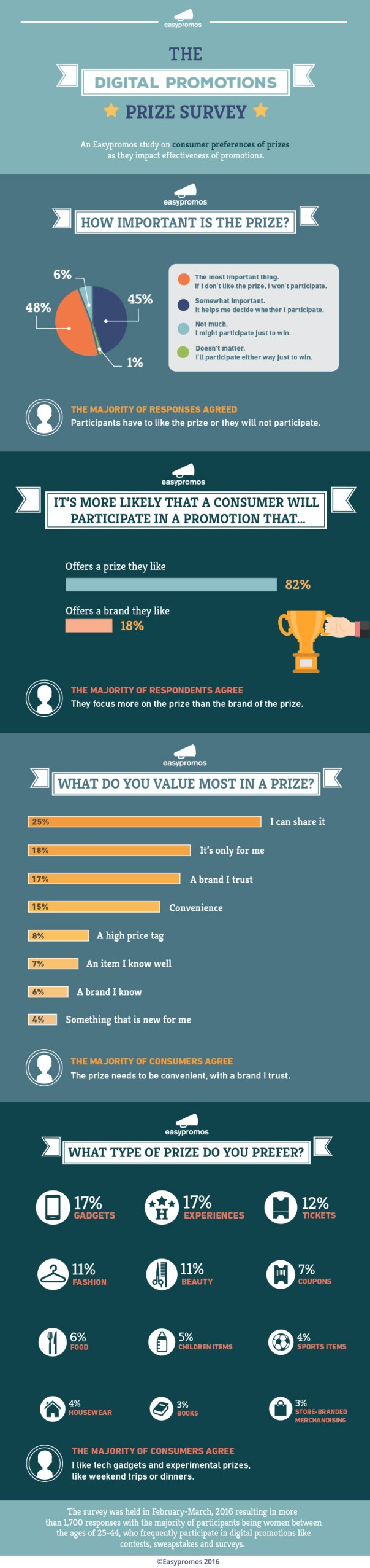 Prizes-Study-Infographic