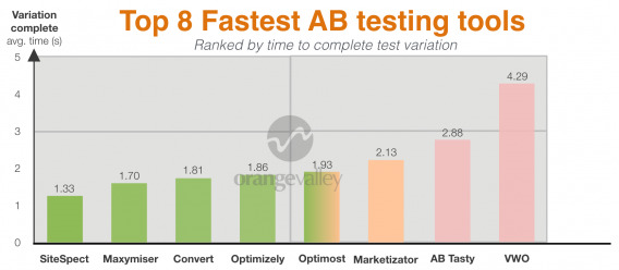 Results - Fastest AB Testing tools - graph