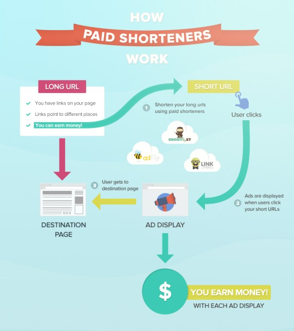 how-paid-shorteners-work