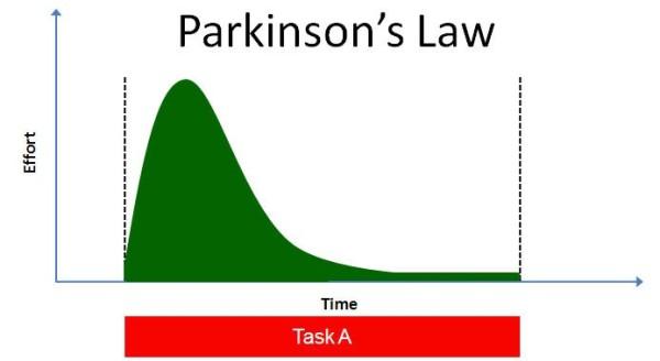 parkinsons-law1
