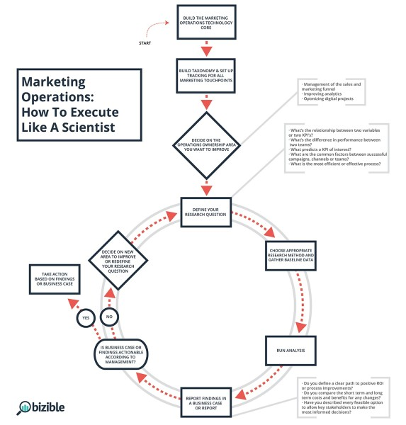 Actionable Information: How To Apply The Scientific Method
