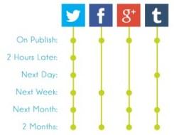optimize social media sharing