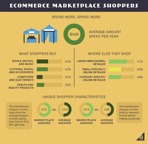 ConsumerBehavior_Infographics4_Page_17