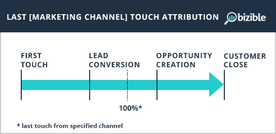 last-channel-touch-attribution.png