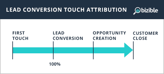 lead-conversion-touch-attribution.png