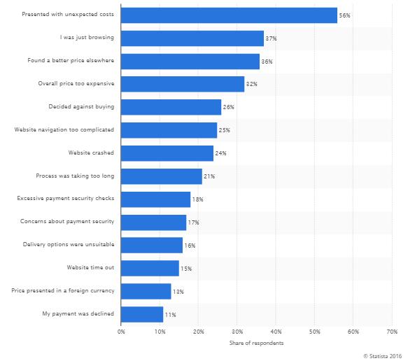 Shopping Cart Abandonment Statistics