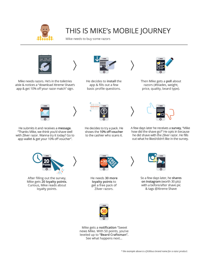 3 Things You Should NOT Do With Your FMCG Mobile App