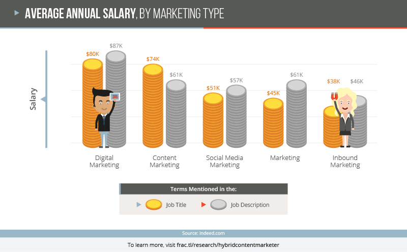 4 Facts About Todays Content Marketing Talent Landscape