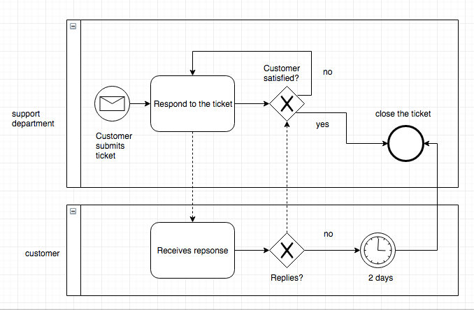 BPMN Tutorial: Quick-Start Guide to Business Process Model ...