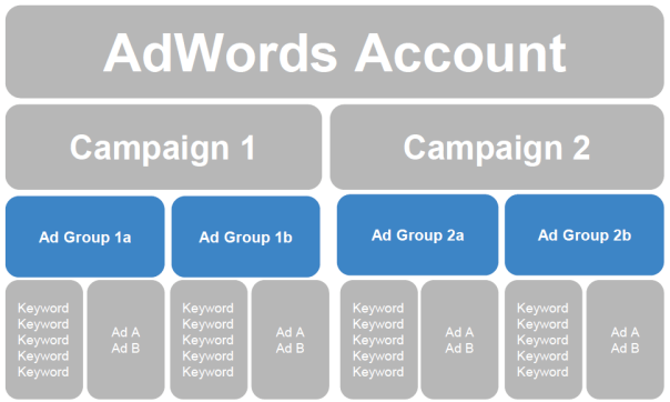 google adwords ad groups