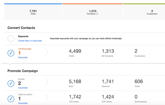 Campaign Attribution Best Practices for Your Inbound