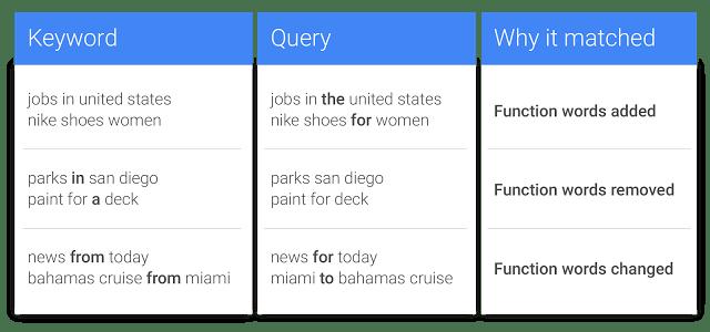 Close variants keyword matching AdWords