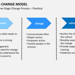 Nursing Workflow Diagram Examples Dual Wiring How To Make A Change Management Strategy (and Defuse The Growth Time Bomb)
