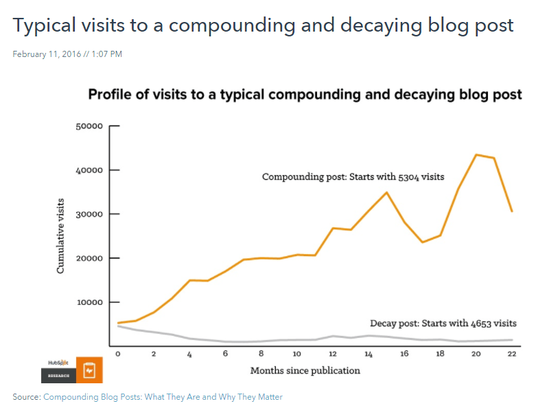HubSpot decaying posts graph