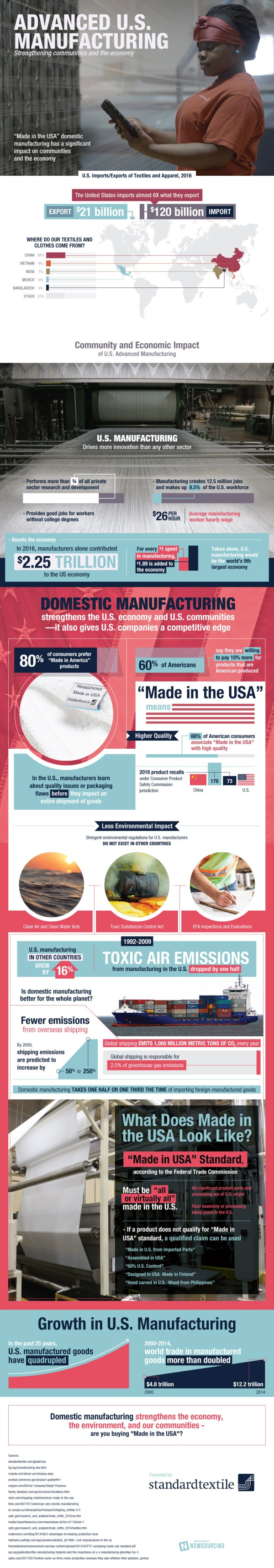 Advanced Manufacturing Graphic