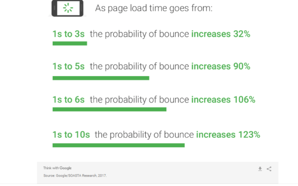Page speed bounce rate_image
