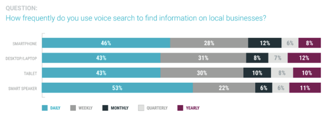 bar chart of how frequently consumers use voice search to find a local business