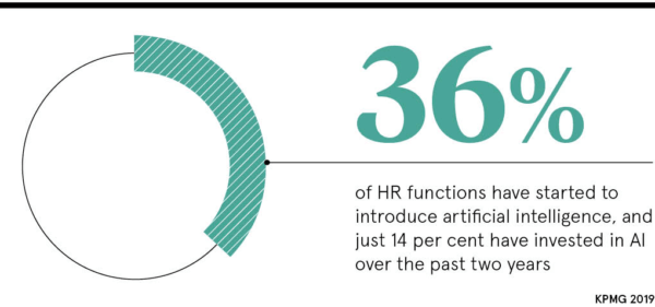 36% of HR functions are introducing AI
