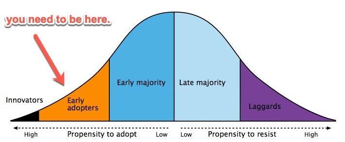 curva de sino de adoção