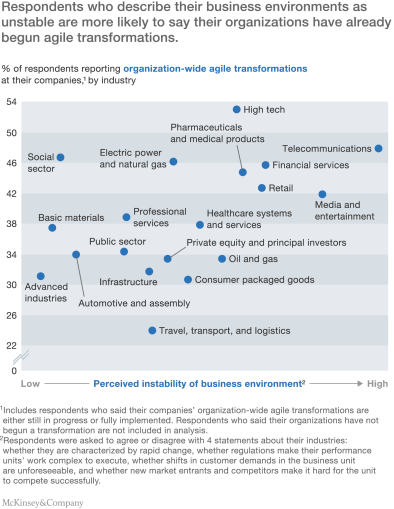 McKinsey Survey on business agility