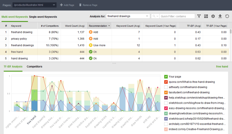 seo analysis tools tf-idf website auditor