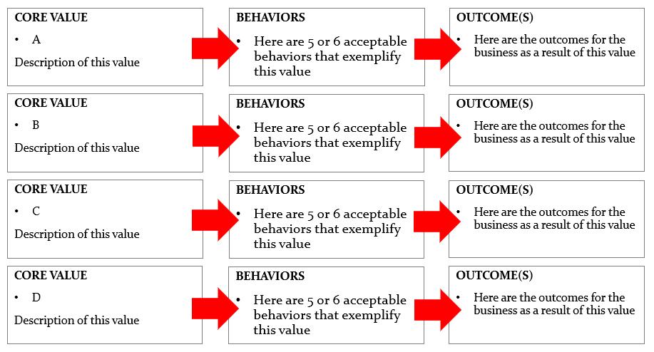 linking behaviors to core